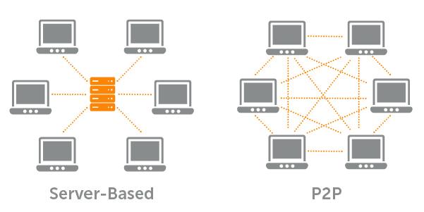 P2P vs Server based