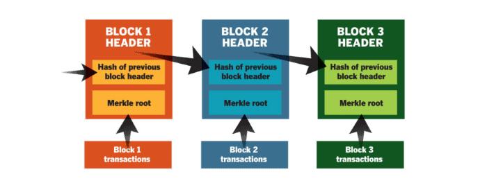 Wat is blockchain - simpele uitleg
