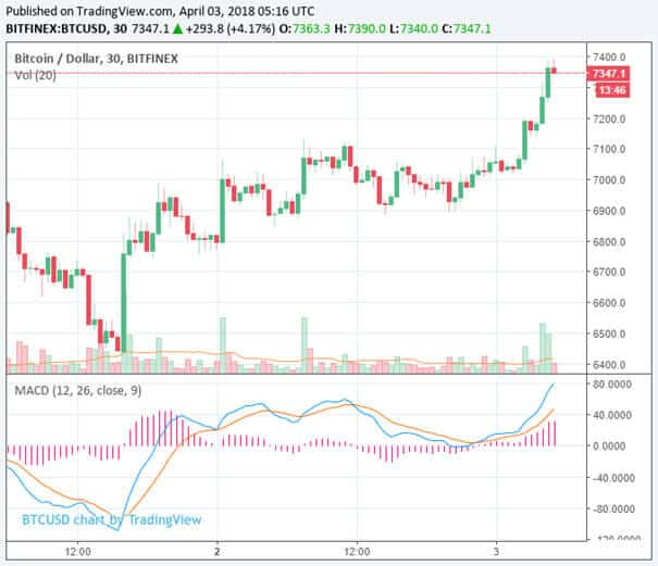 BTC-USD-TradingView-3-april