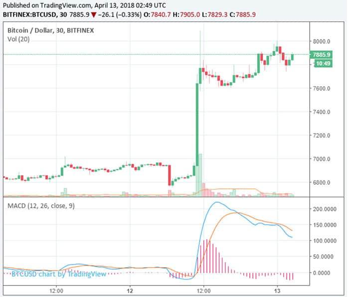 bitcoin_flinke_groei_in_een_dag