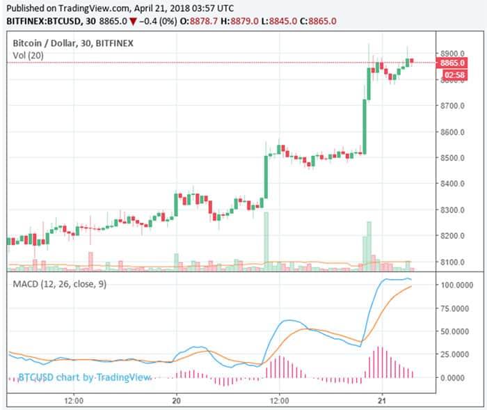 bitcoin_naar_9000_dollar