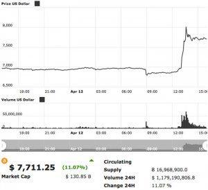 bitcoin_prijs_stijging_grafiek