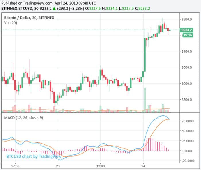 bitcoin_stijgt_in_24_uur_400_dollar