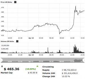 ethereum_prijs_stijging_grafiek