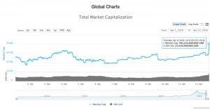 global_market_cap_grafiek