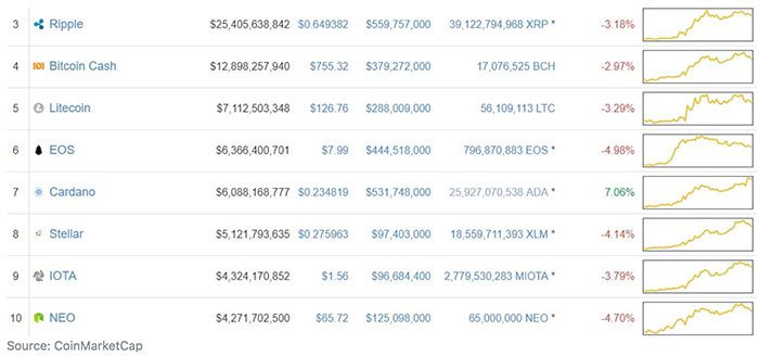 top10_altcoins