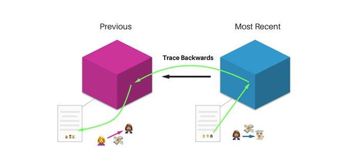 Blockchain Traceback