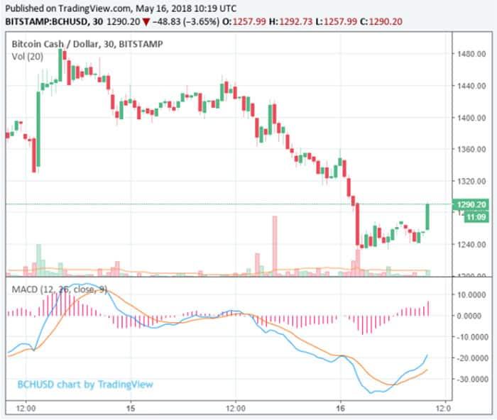 bitcoin_cash_en_EOS_13_procent_omlaag