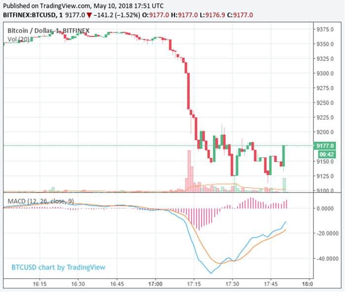 bitcoin_daalt_250_dollar_grafiek