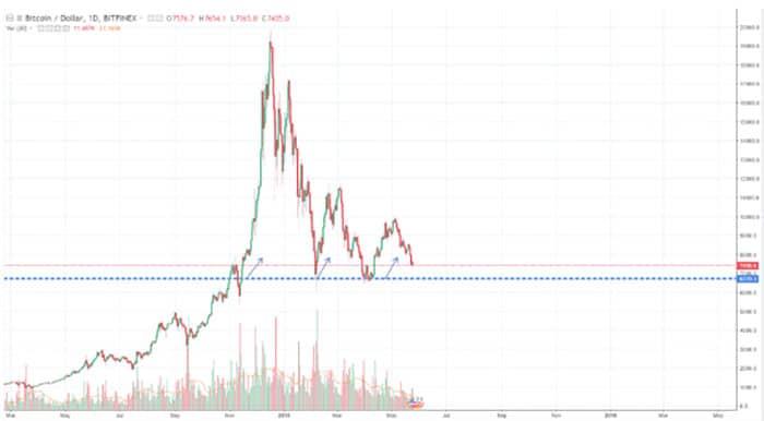 bitcoin_daling
