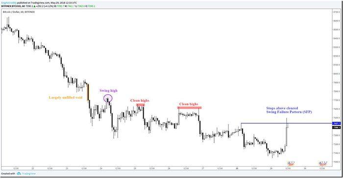 bitcoin_grafiek_van_7040_dollar_naar_7450_dollar
