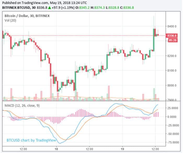 bitcoin_herstelt_na_zware_week