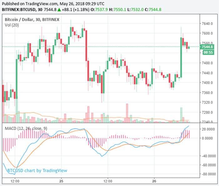 bitcoin_vertoont_nog_steeds_dalende_trend
