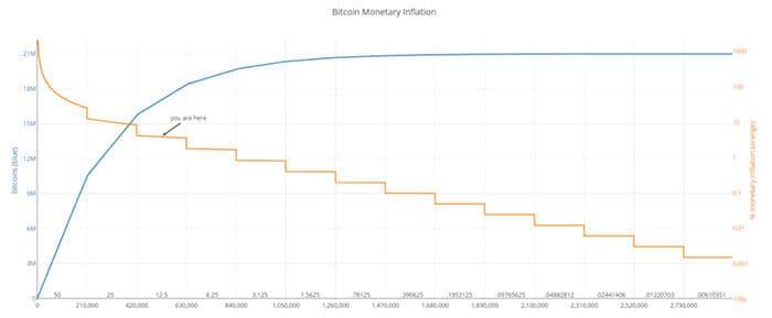 bitcoin_voorraad_inflatie