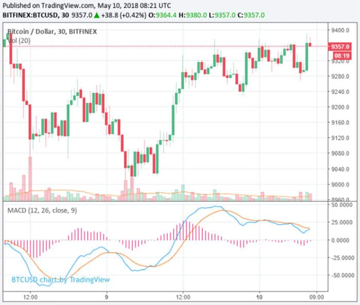 bitcoin_winst_in_rebound