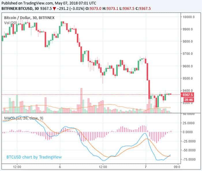 bitcoin_zakt_terug_naar_9300_dollar_grafiek