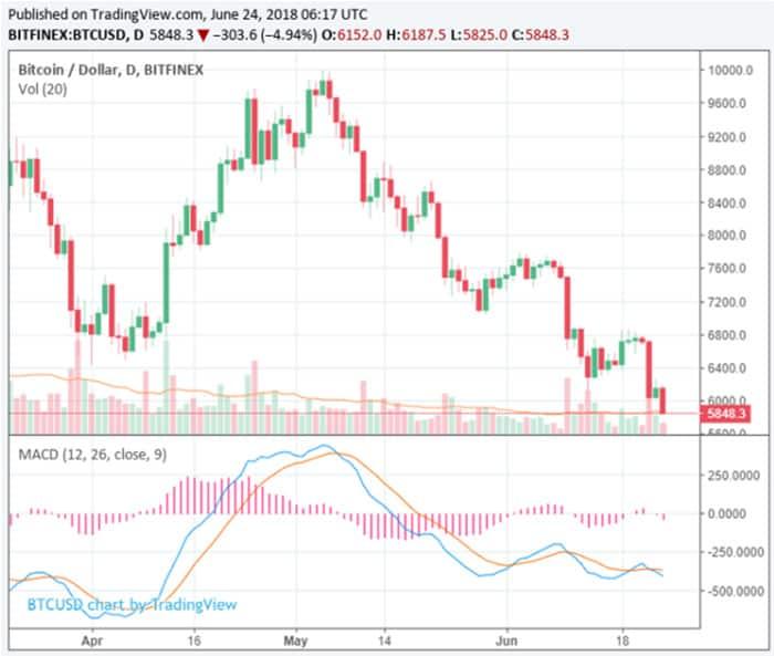 Bitcoin_bereikt_laagste_punt_2018_5825_dollar_bodem_in_zicht_grafiek