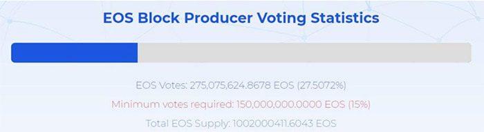 EOS_meer_gecentraliseerd_block_producer_voting_statistics