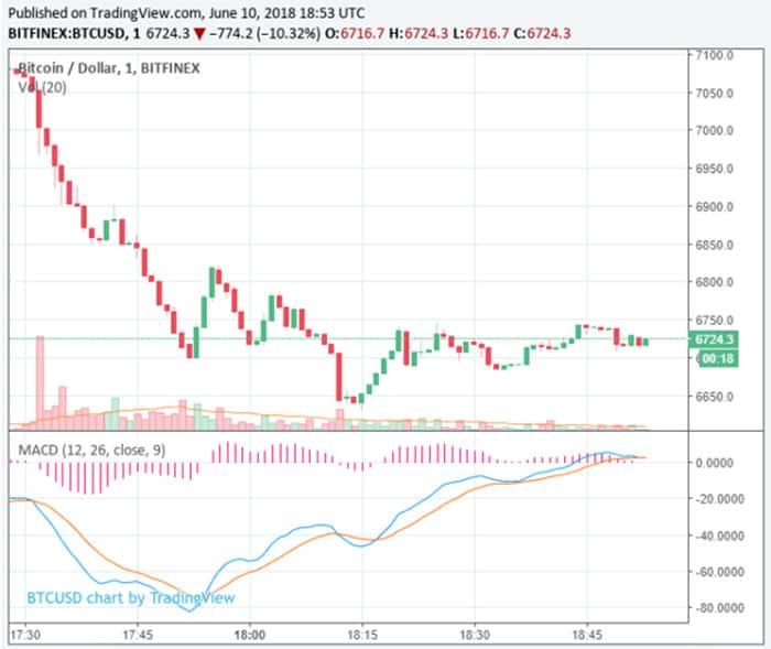 bitcoin_duikt_onder_6700_dollar_grafiek