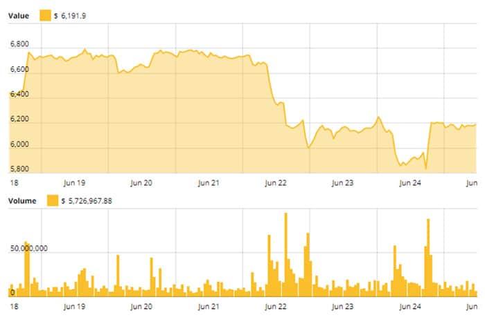 brian_kelly_huidige_bear_trend_geenszins_het_einde_van_Bitcoin_plaatje_2