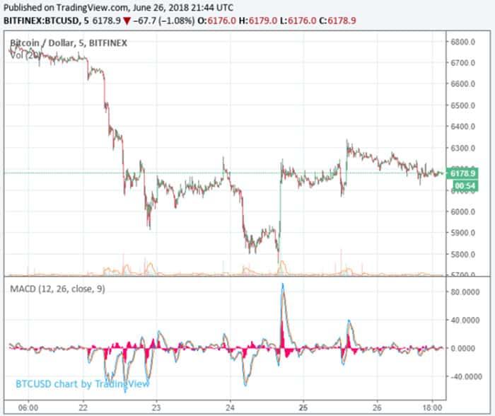 crypto_hedge_fonds_manager_spencer_bogart_bitcoin_BTC_bodem_nog_niet_bereikt_grafiek