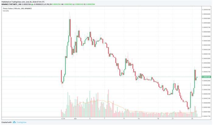 crypto_markt_stabiel_theta_30_procent_stijging_grafiek