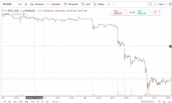 cryptocurrency_markt_lijdt_flink_verlies_grafiek