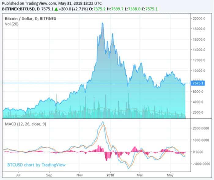 geen_bewijs_dat_whales_de_bitcoin_prijs_manipuleren_grafiek