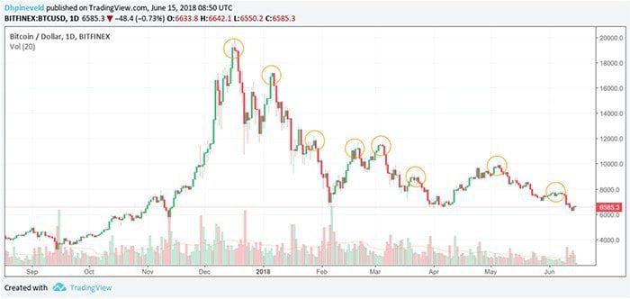 wekelijkse_bitcoin_koers_analyse_hoeveel_dieper_kunnen_we_gaan_afbeelding_1