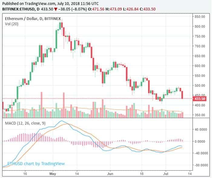 bitcoin_BTC_onder_6400_dollar_markt_verliest_22_miljard_in_24_uur_grafiek