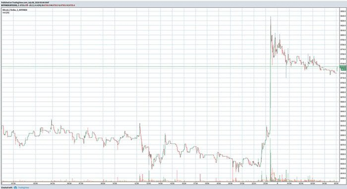 bitcoin_BTC_schiet_kort_boven_de_6800_dollar_zicht_op_7000_dollar_grens_grafiek