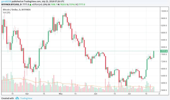 bitcoin_komt_even_boven_de_7700_dollar_uit_andere_munten_blijven_traag_grafiek
