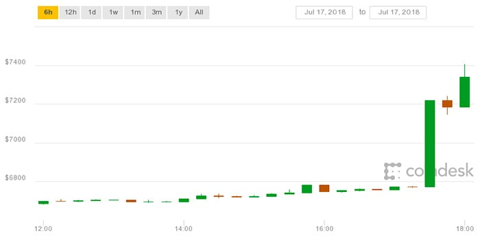 bitcoin_steeg_600_dollar_en_schoot_daarmee_door_de_7000_dollar_grafiek