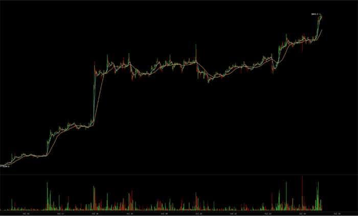 bitcoin_voorbij_8000_dollar_hoogste_punt_in_twee_maanden_tijd_grafiek