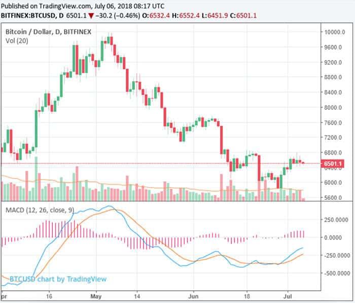 cryptomarkt_Verliest_13_miljard_EOS_ripple_bitcoin_cash_verliezen_6_procent_grafiek