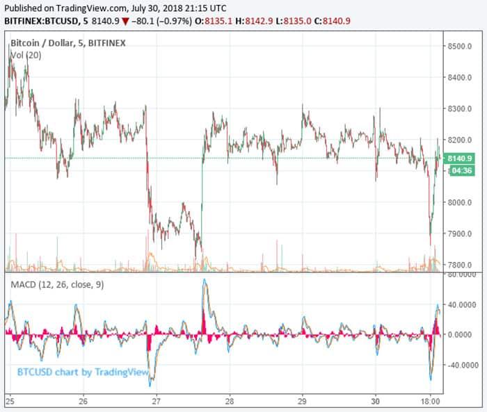 herstel_van_bitcoin_koers_na_winklevoss_ETF_afkeuring_is_een_goed_teken_grafiek