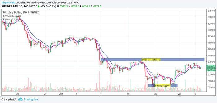 wekelijkse_bitcoin_BTC_analyse_kan_bitcoin_de_muur_van_6800_dollar_breken_grafiek1