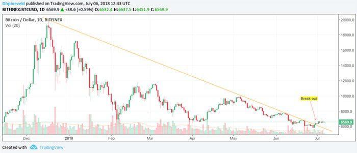 wekelijkse_bitcoin_BTC_analyse_kan_bitcoin_de_muur_van_6800_dollar_breken_grafiek2