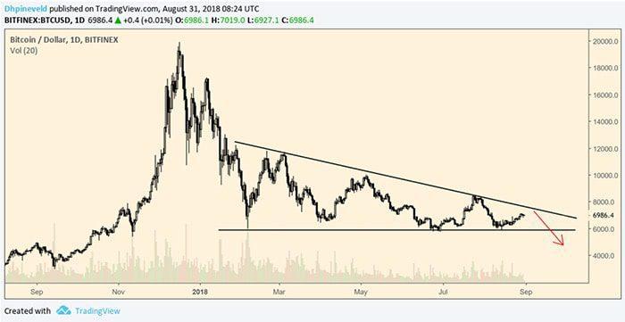 Bitcoin_BTC_wekelijkse_koersanalyse_houdt_de_rally_stand_grafiek1