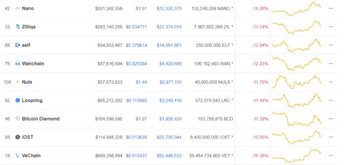 Crypto verliezen