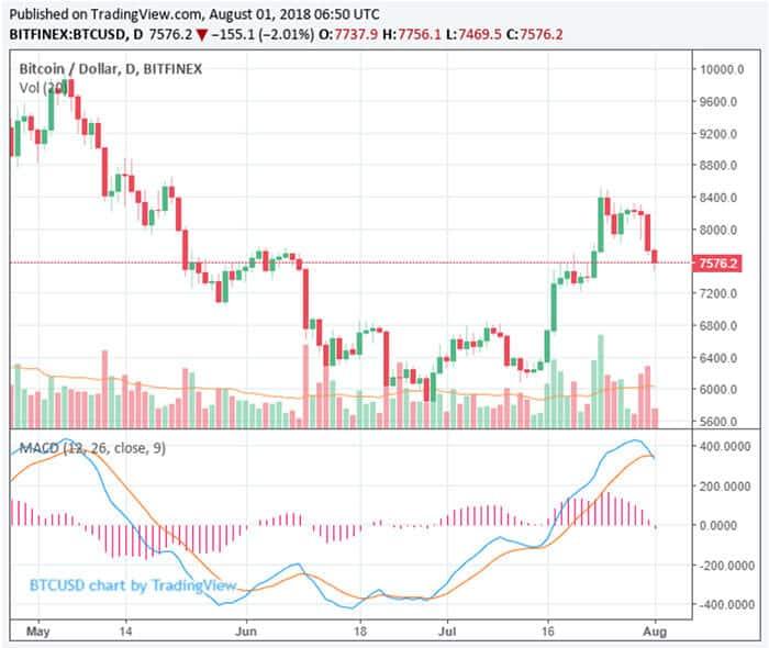 bear_markt_nog_niet_voorbij_bitcoin_verliest_7,5_procent_crypto_markt_daalt_met_30_miljard_dollar_grafiek
