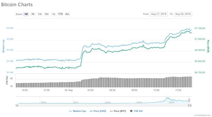bitcoin_boven_de_7000_dollar_markt_voegt_14_miljard_dollar_toe_grafiek