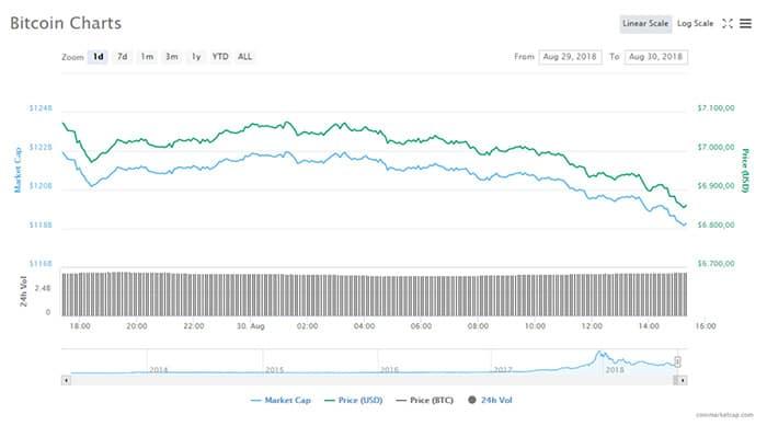 bitcoin_daalt_weer_onder_de_6900_dollar_altcoins_verliezen_tussen_de_5_en_8_procent_grafiek