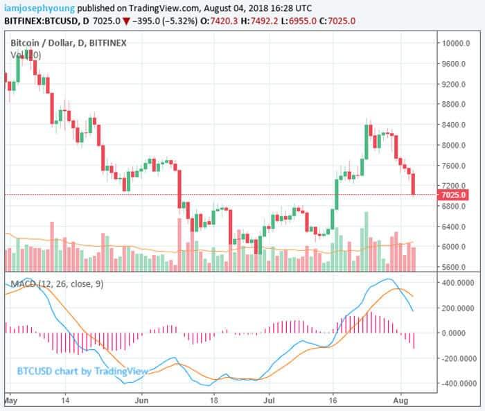 bitcoin_duikt_naar_6950_dollar_ondanks_retail_adoptie_NYSE_starbucks_grafiek