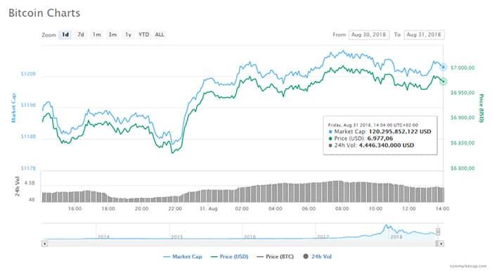 bitcoin_herstelt_enigsinz_en_komt_in_de_buurt_van_de_7000_dollar_grafiek