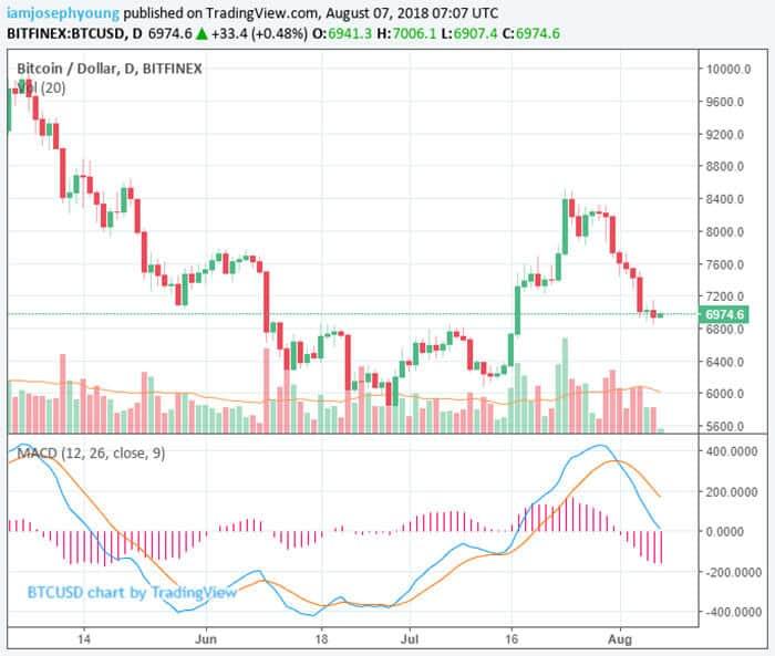 crypto-markt_blijft_dalende_trend_vertonen_grafiek