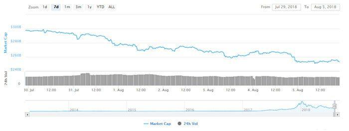 crypto_marktwaarde_zakt_naar_250_miljard_dollar_grafiek