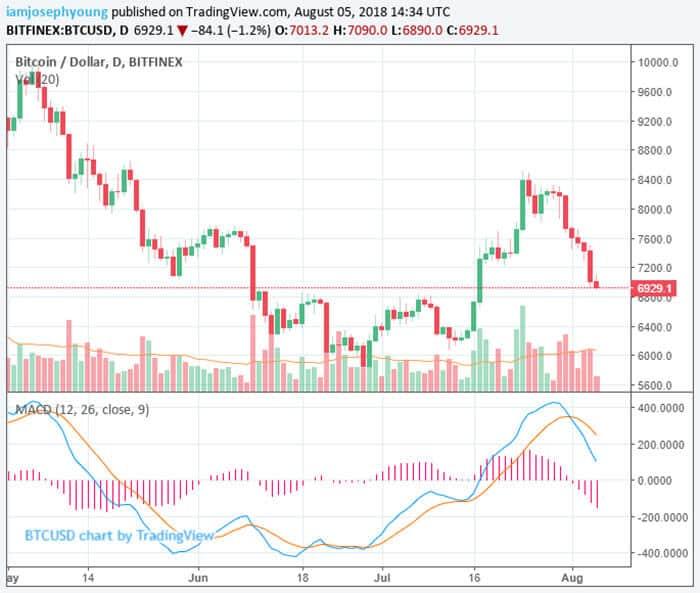crypto_marktwaarde_zakt_naar_250_miljard_dollar_grafiek_2