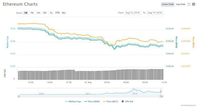 ethereum_ETH_onder_de_300_dollar_op_laagste_punt_sinds_september_2017