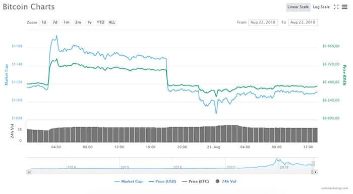 markt_daalt_iets_na_afkeuring_Bitcoin_ETFs_grafiek